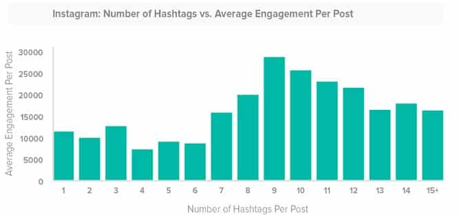 Instagram hashtag research strategy