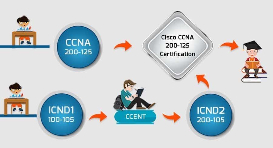 CCNA Cisco Associate-Level Certifications 2019